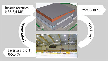 IIHF - Financing Your Arena Project